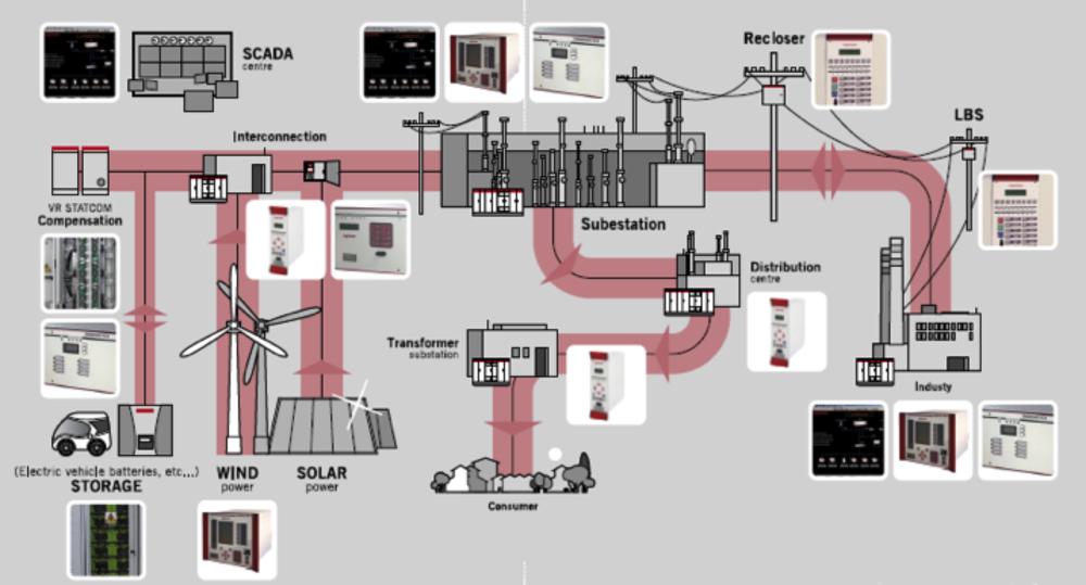 Ingeteam Energy Product Applications